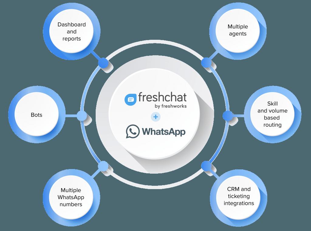 succesvol WhatsApp implementeren